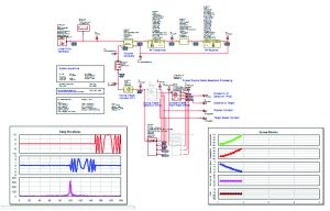 Figure 5: Results of VSS LabVIEW co-simulation