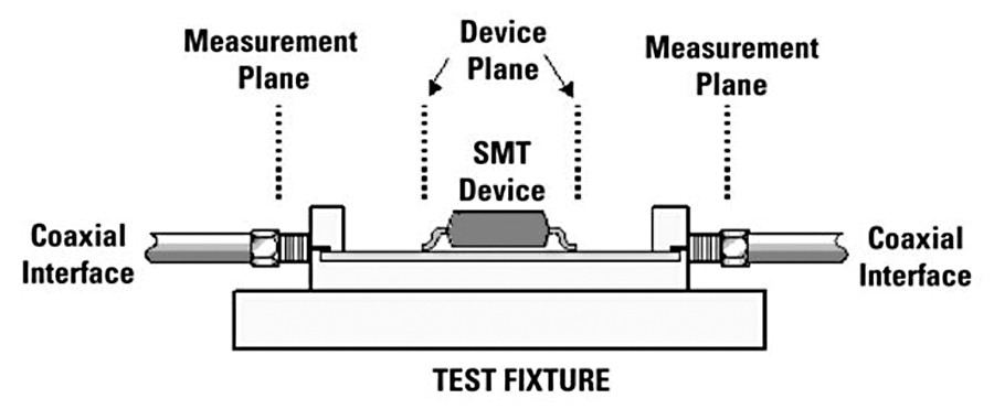 Figure 2: Combining automatic fixture removal with cable-end calibration and de-embedding provides greater accuracy by removing fixture effects