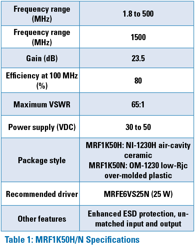 NXP-sidebar-table1