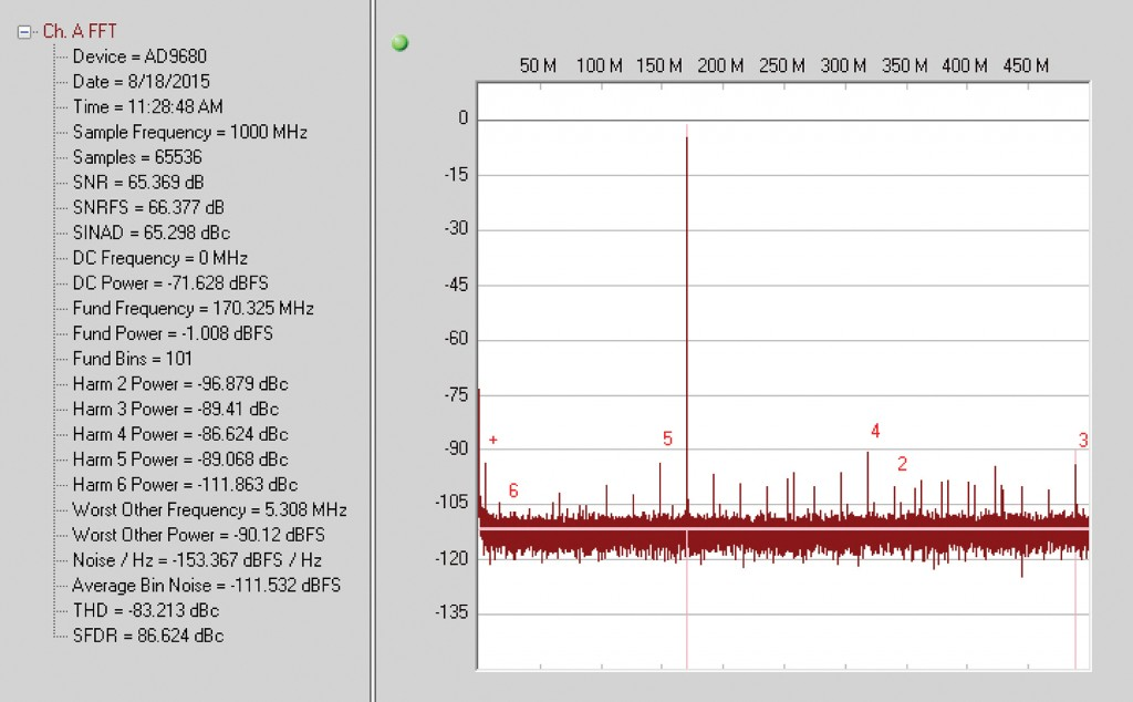 Figure 4 : Single Tone FFT at 170MHz input, with PDN #3