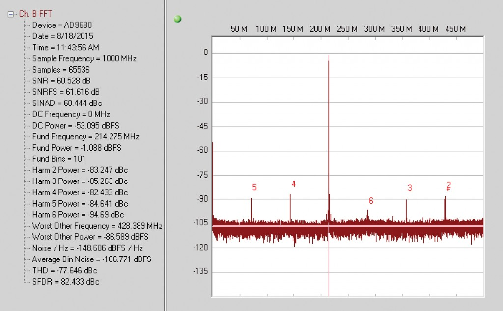 Figure 5 : Single Tone FFT at 785MHz input, with PDN #3