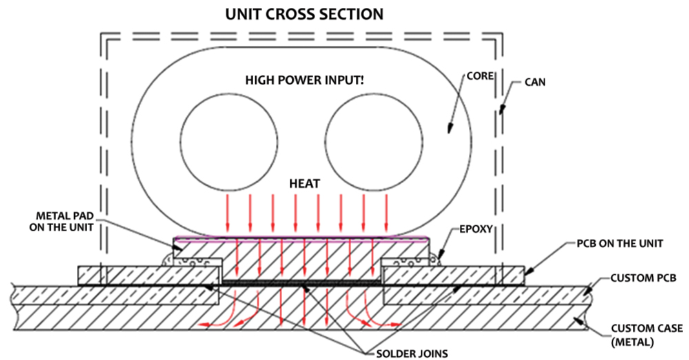 Figure 2: Method for heat sinking SYDC-19-52HP+ through heat slug in the customer's PCB