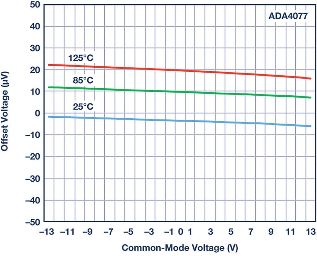 Figure 2: Input offset voltage vs. input voltage for ADA4077