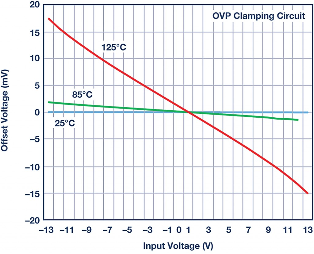 Figure 3: Input offset voltage vs. input voltage for OVP clamping circuit added to ADA4077
