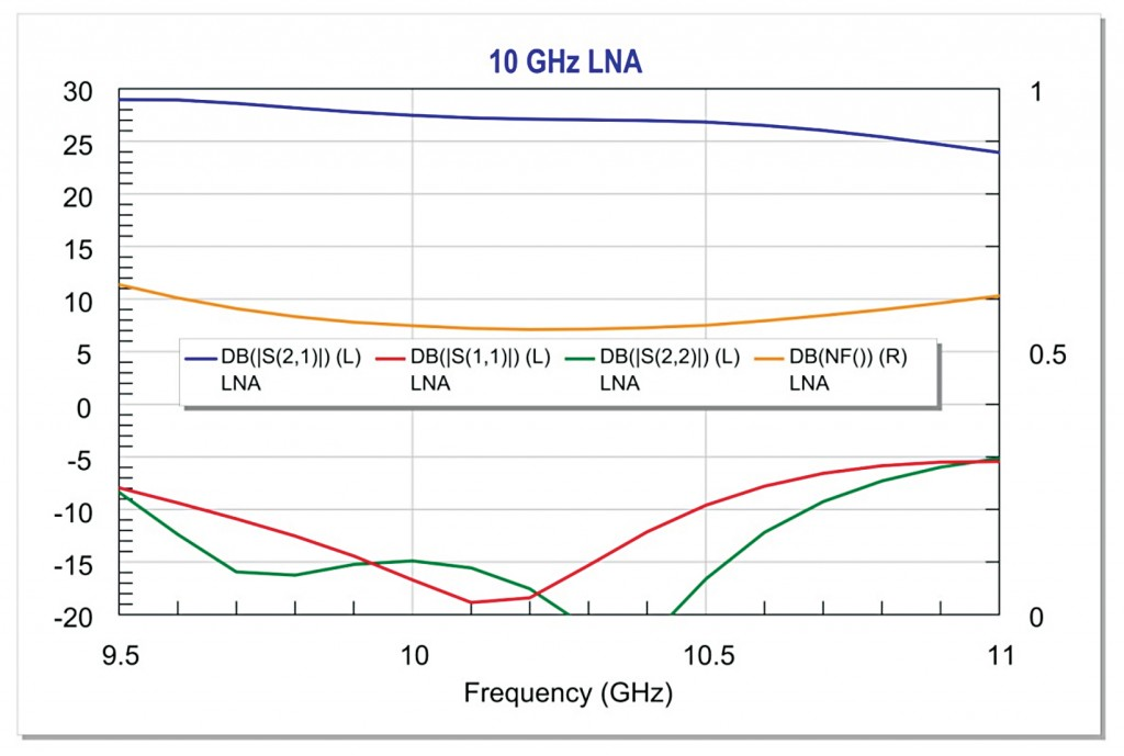 Overall LNA gain, port match, and noise performance