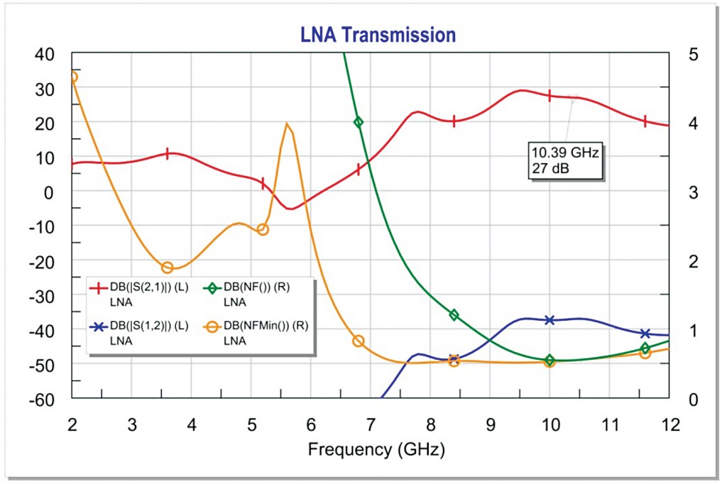 Wide sweep of LNA gain, port match, and noise performance