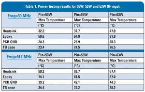 Table 1: Power testing results for 50W, 55W and 63W RF input.