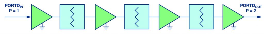Figure 2: Block diagram, RF overdrive correction