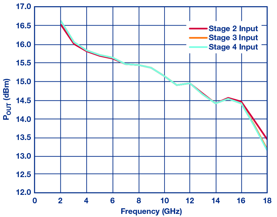 Figure 3: Simulated Pout vs frequency, RF overdrive correction
