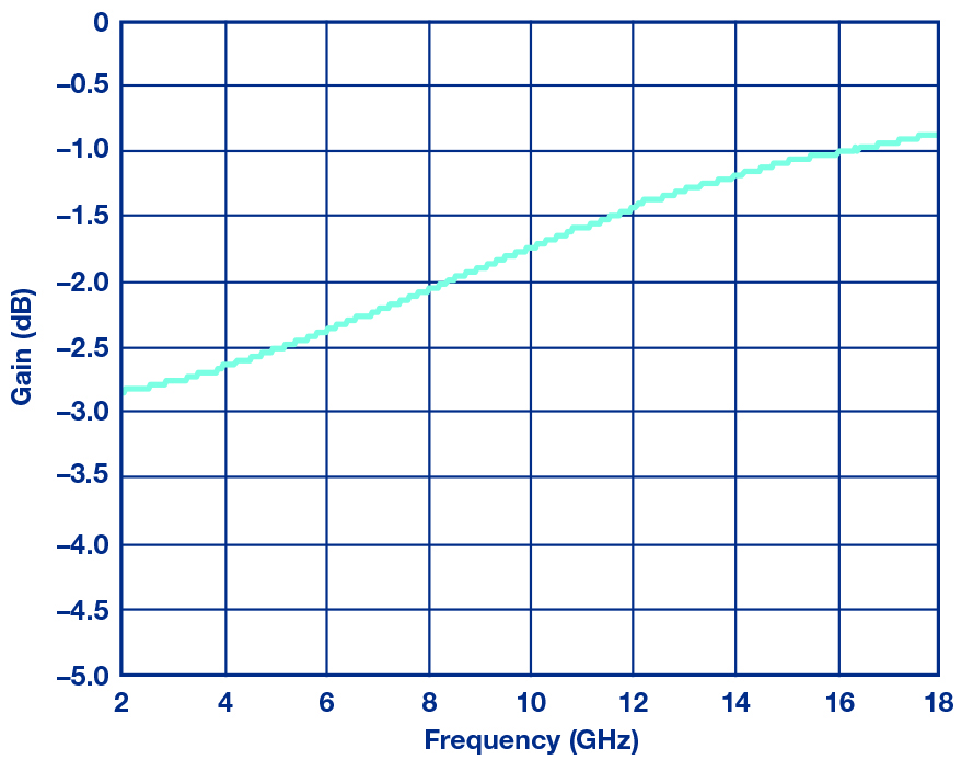 Figure 7: Measured frequency equalizer loss