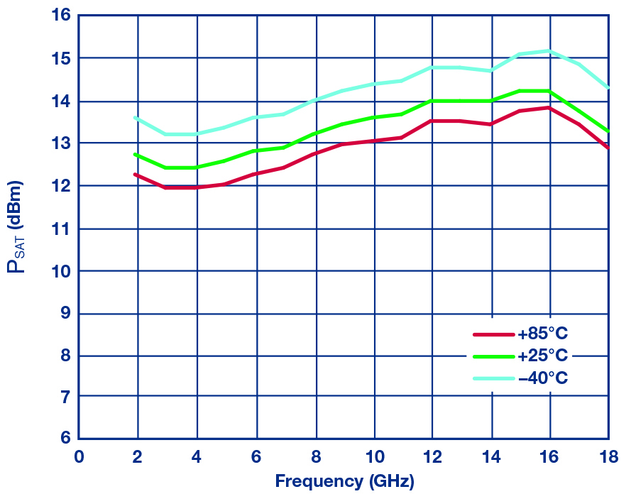 Figure 10: HMC7891 simulated PSAT vs. frequency over temperature