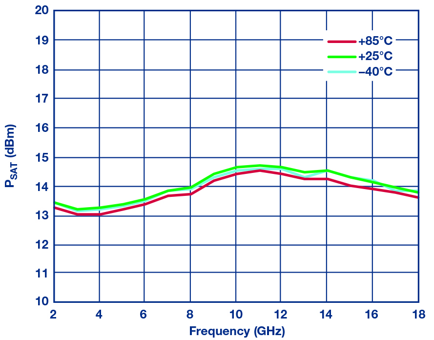 Figure 11: HMC7891 measured PSAT vs frequency over temperature