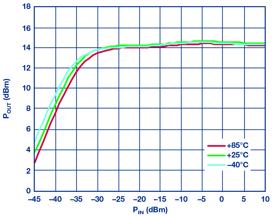 Figure 14: HMC7891 measured Pout vs Pin at 10 GHz over temperature