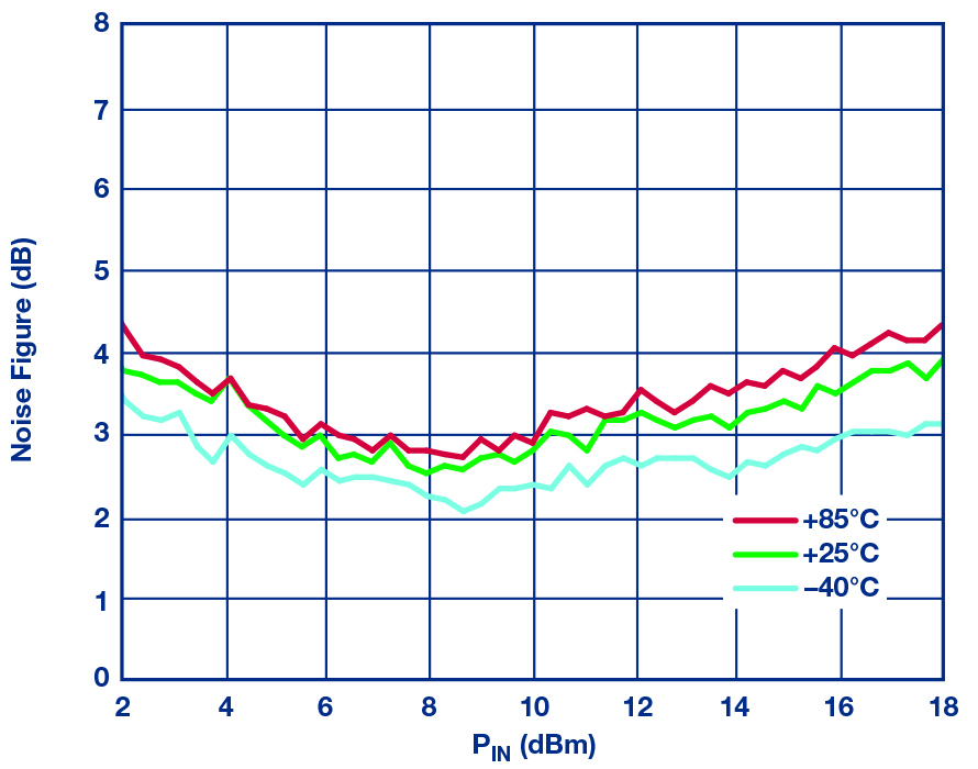 Figure 16: HMC7891 measured NF vs frequency over temperature