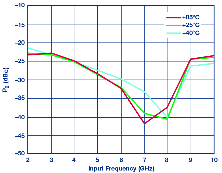 Figure 17: HMC7891 measured second harmonic vs frequency at PSAT over temperature