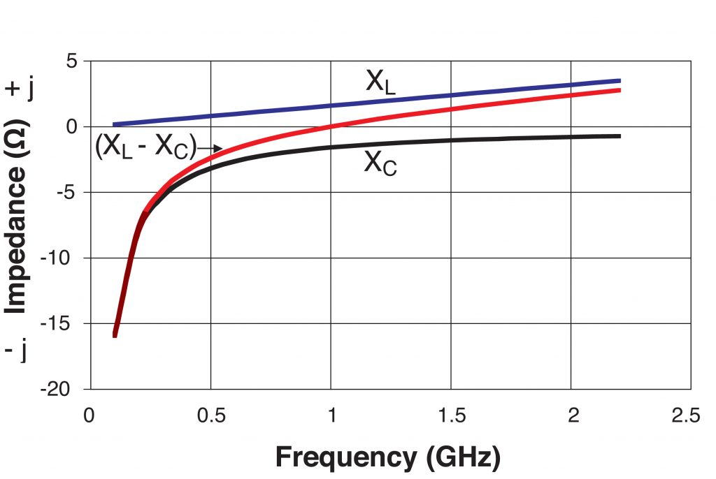 Figure 2: Net Impedance vs Frequency
