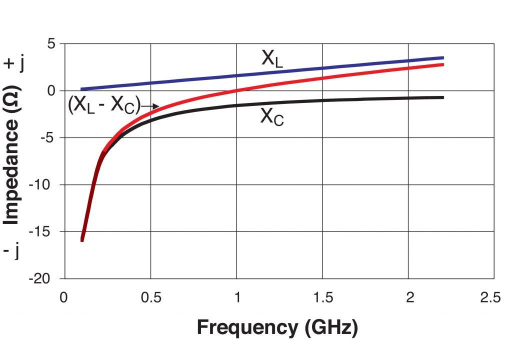 Figure 2: Net Impedance vs Frequency