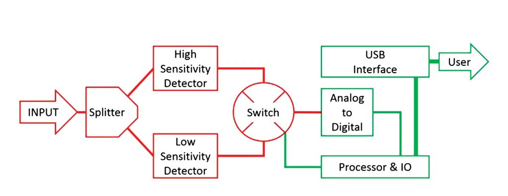 Figure 2: Typical first generation USB power sensor diagram