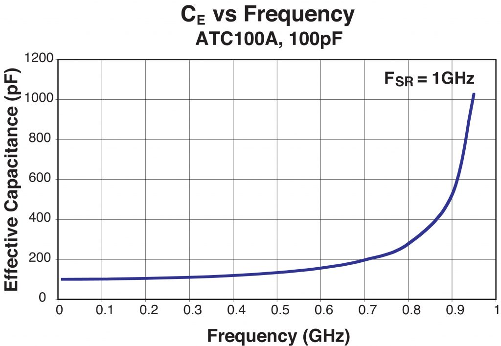 Figure 3: Effective Capacitance (CE) vs Frequency