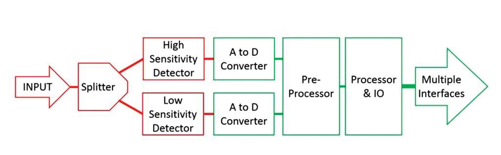 Figure 3: State-of-the-art USB power sensor diagram