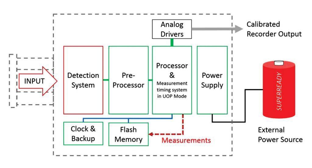 Figure 4: Block diagram of LB5940L storing measurements in unattended mode