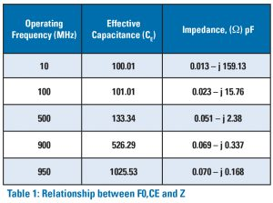 Table 1: Relationship between F0,CE and Z