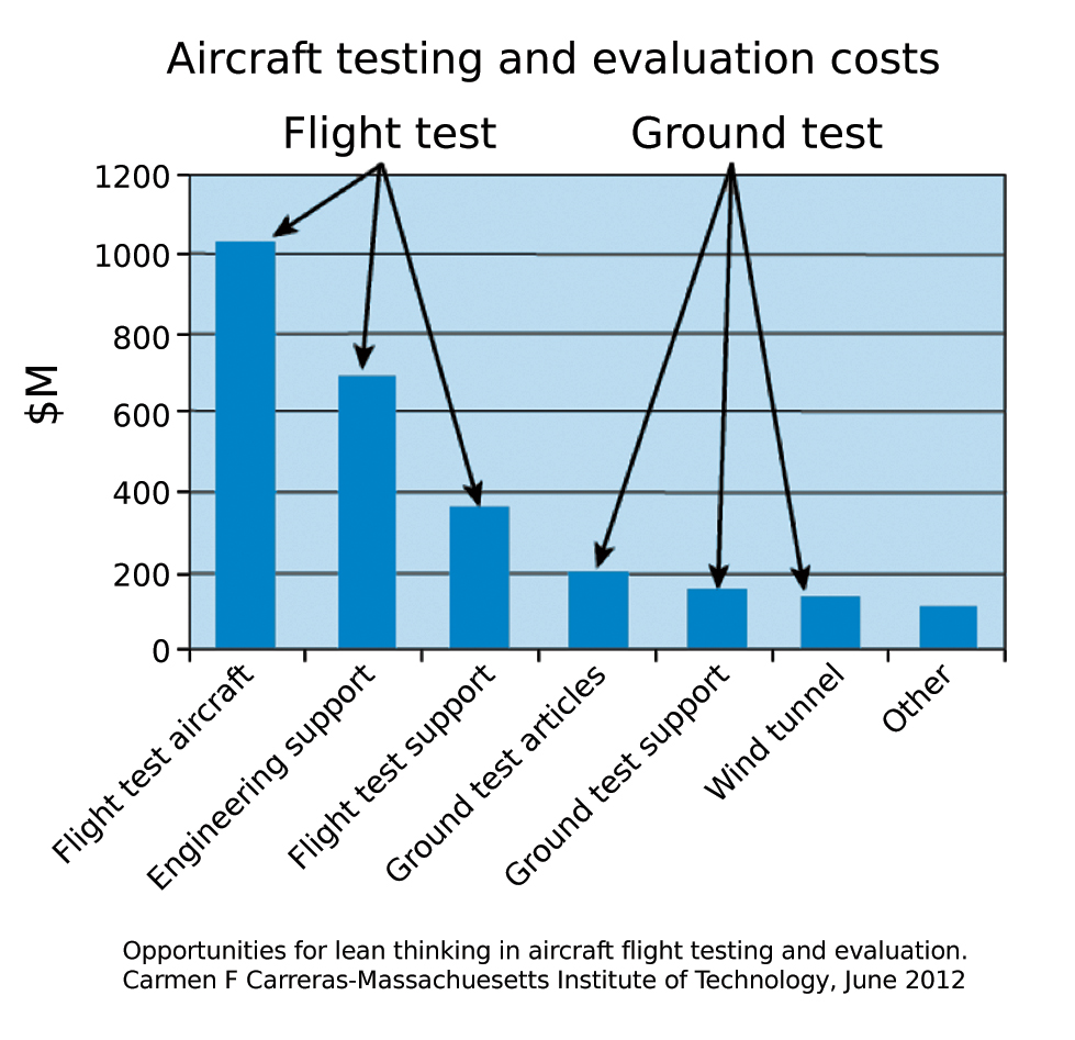 Cost of flight testing