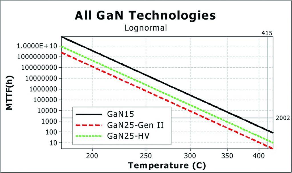 GaN Lifetime vs Junction Temperature