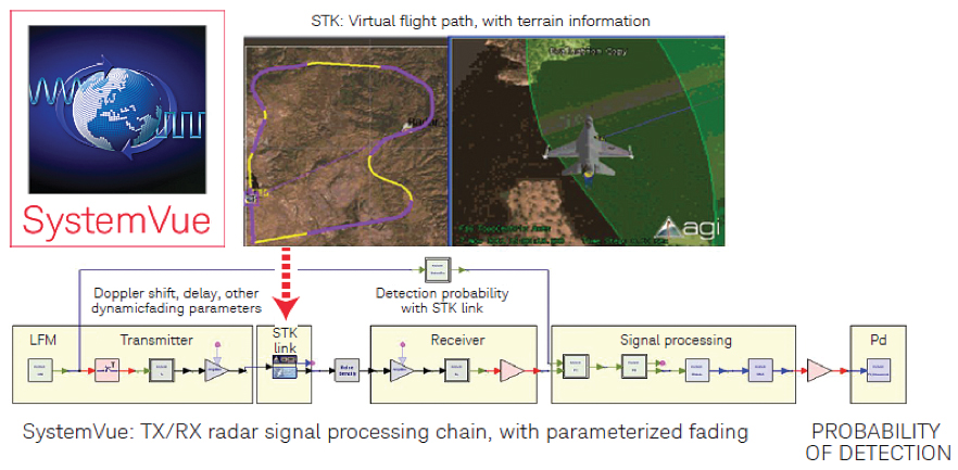 Virtual flight testing of radar systems