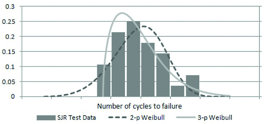 PDF of test data fit with Weibull distributions