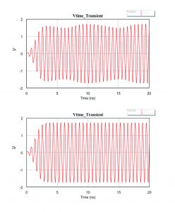 Figure 2: Time-domain solutions for Ig = 5 mA with fin = 1550 MHz (top) and fin = 1650 MHz (bottom)