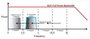 Figure 1: Wide ADC full power bandwidth allows the use of Nyquist bands beyond the 1st for direct sampling of higher frequency bands such as L-band. Band pass filtering of the unused Nyquist zones is mandatory to remove unwanted signal energy, outside the IF band of interest, that could potentially fold back into the 1st Nyquist, impacting dynamic range.