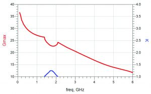Figure 2: Maximum available gain (Gmax) versus frequency for Qorvo QPD1008 transistor