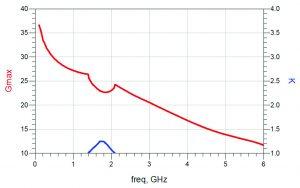 Figure 2: Maximum available gain (Gmax) versus frequency for Qorvo QPD1008 transistor
