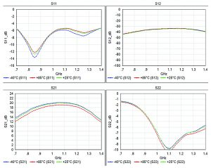 Figure 7: Small signal CW S-parameter measurements of amplifier at package base temperatures of -40°C, +25°C and +85°C