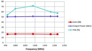 Figure 9: Frequency characteristics of key performance parameters at 3 dB compression at room temperature