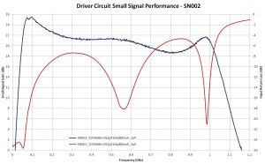 Figure 4: Gain and other typical performance parameters for the driver circuit
