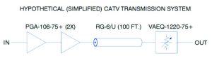 Figure 2: Hypothetical CATV transmission system including equalizer