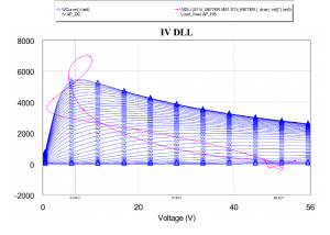 Figure 4: Final dynamic load-line after harmonic impedance tuning