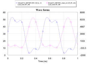 Figure 5: Intrinsic voltage and current waveforms after harmonic impedance tuning