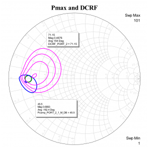 Figure 7: The load-pull contours of the fundamental frequency for maximum power (blue) and drain efficiency (magenta) have been plotted in the same Smith chart. The green circle defines the region of mutually acceptable power and efficiency.