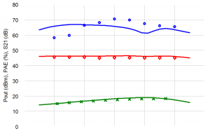 Figure 15: Simulated versus measured output power (red), PAE (blue), and S21 (green). Lines show simulated performance; symbols show measured data.