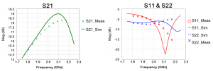 Figure 16: Simulated versus measured small signal S-Parameters