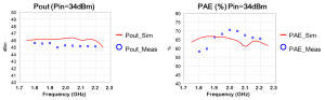 Figure 17: Simulated versus measured output power (left) and PAE (right)