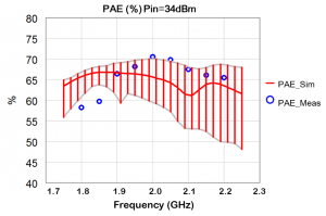 Figure 18: Results of a preliminary yield analysis showing the effect of part value tolerances on PAE. Performed with five percent tolerance on all capacitors in the output matching network.