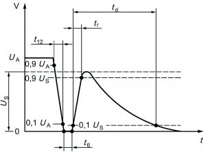 Representation of ISO 7637-2 Test Pulse