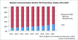 Modular instrumentation market