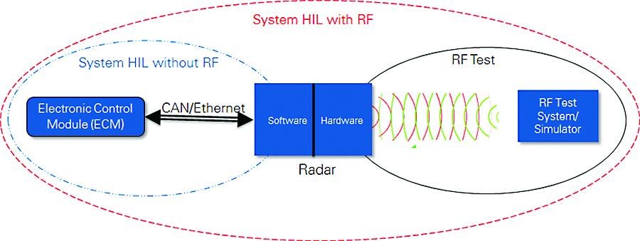 Figure 2: HIL test system without RF compared to a system with RF