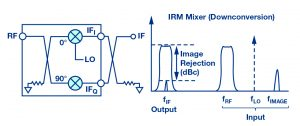 Figure 1: IQ mixer block diagram and image rejection frequency domain plot