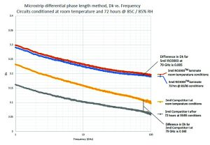 Figure 2.  The curves show Dk vs. frequency for circuits exposed to different environmental conditions